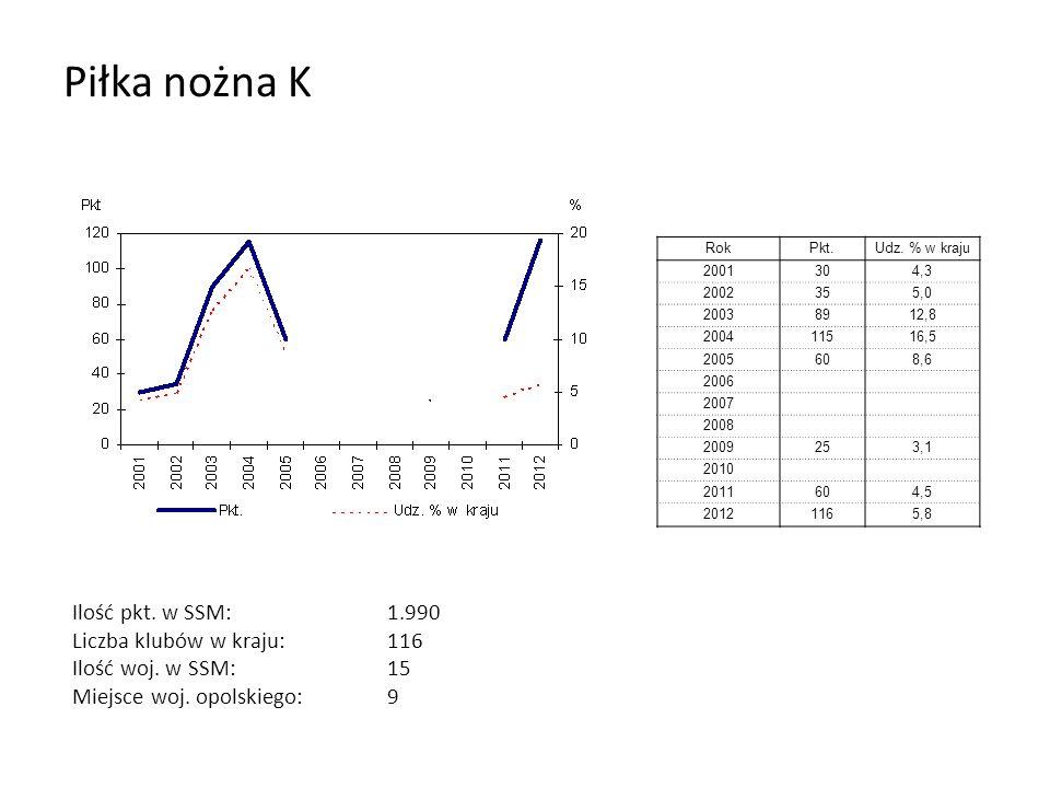 Piłka nożna K RokPkt.Udz. % w kraju 2001304,3 2002355,0 20038912,8 200411516,5 2005608,6 2006 2007 2008 2009253,1 2010 2011604,5 20121165,8 Ilość pkt.