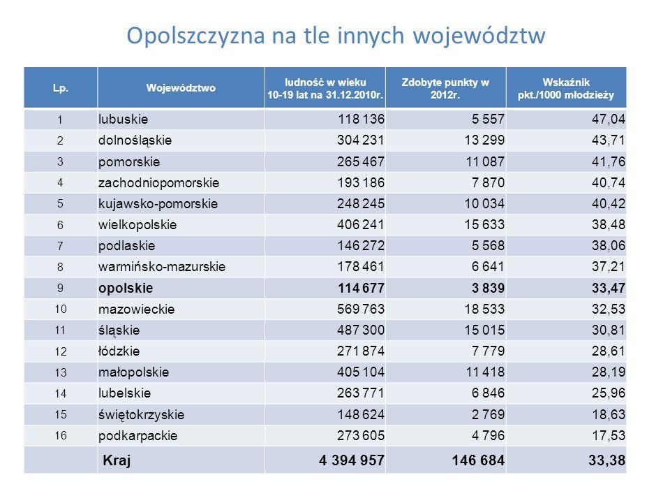 Zdobycze punktowe woj.opolskiego Rok OGÓŁEMMłodzieżowe Mistrz.