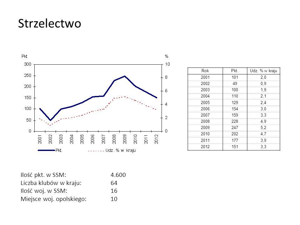 Strzelectwo RokPkt.Udz. % w kraju 20011012,0 2002490,9 20031001,9 20041102,1 20051292,4 20061543,0 20071593,3 20082284,9 20092475,2 20102024,7 2011177