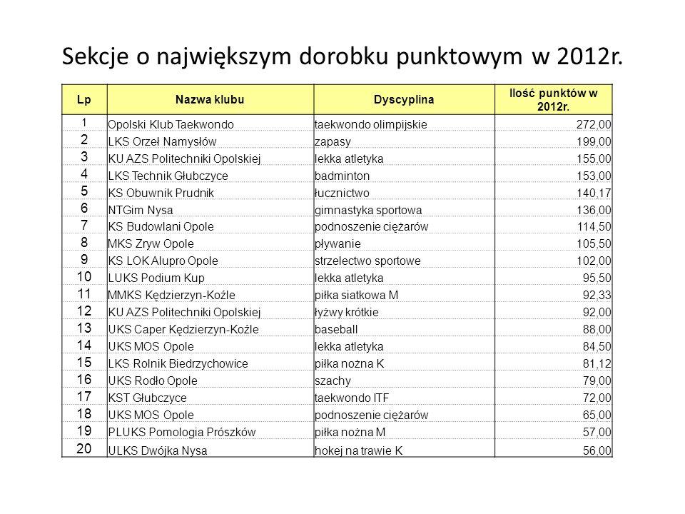 Sekcje o największym dorobku punktowym w 2012r.LpNazwa klubuDyscyplina Ilość punktów w 2012r.