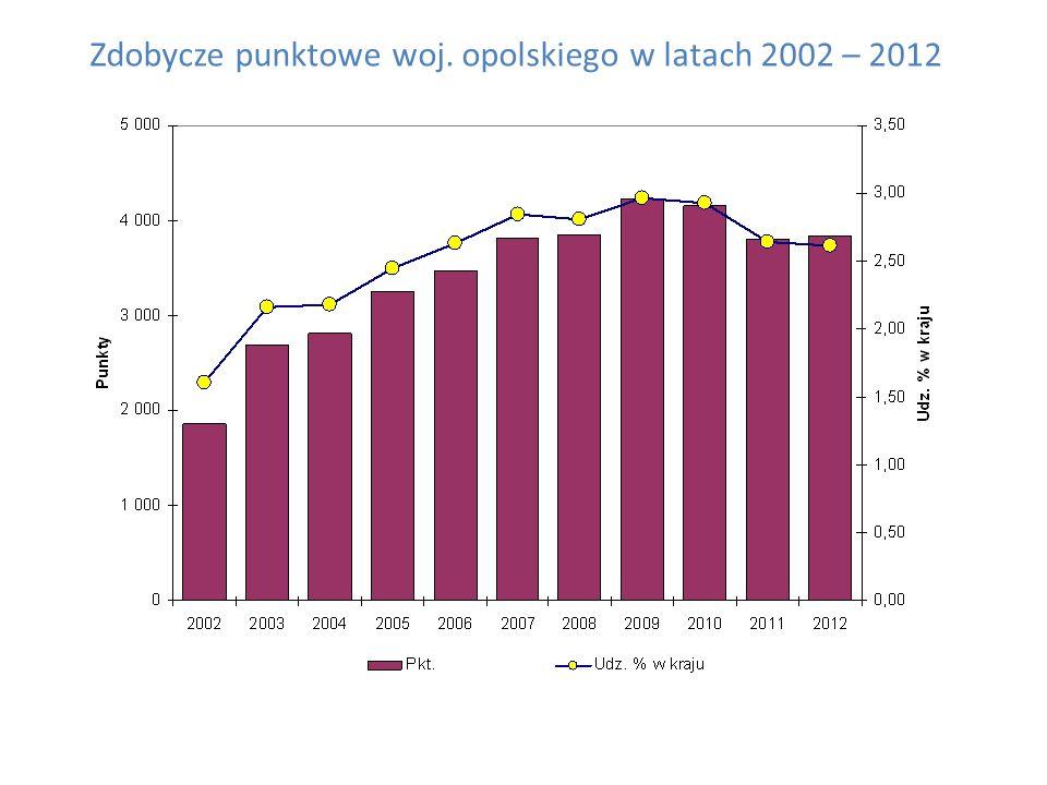 Zdobycze punktowe woj. opolskiego w latach 2002 – 2012
