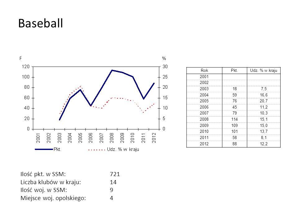 Baseball RokPkt.Udz. % w kraju 2001 2002 2003187,5 20045916,6 20057620,7 20064511,2 20077910,3 200811415,1 200910915,0 201010113,7 2011588,1 20128812,