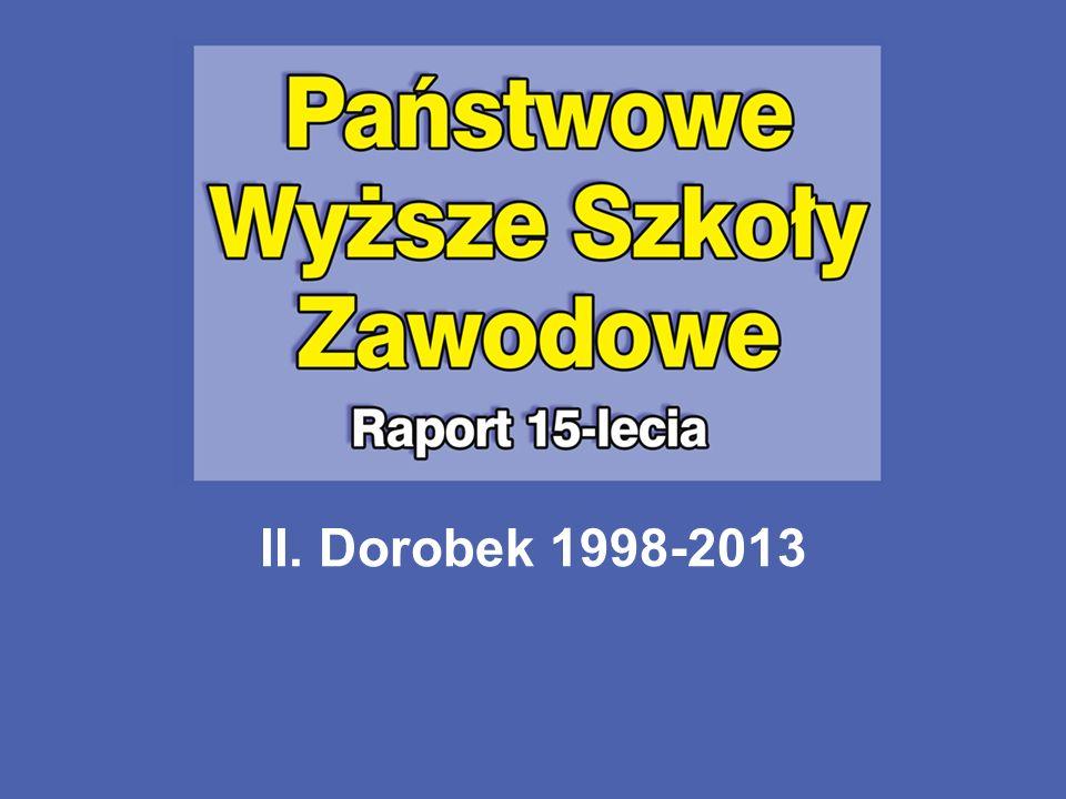 II. Dorobek 1998-2013