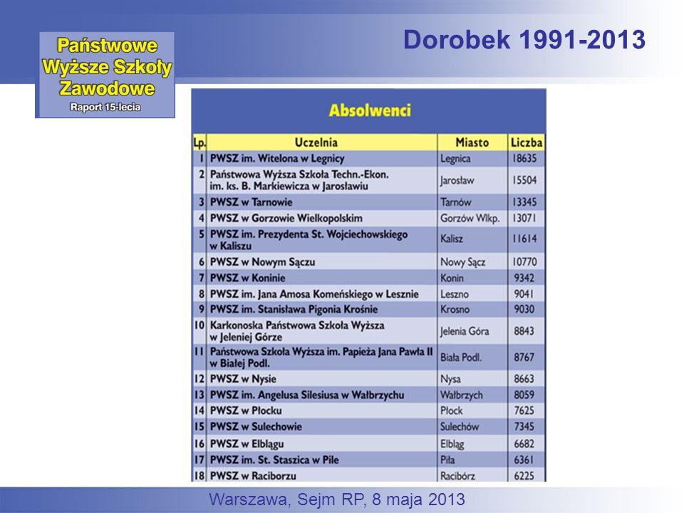 Dorobek 1991-2013 Warszawa, Sejm RP, 8 maja 2013