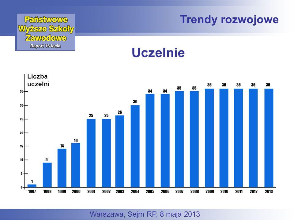 Trendy rozwojowe Warszawa, Sejm RP, 8 maja 2013 Liczba uczelni Uczelnie