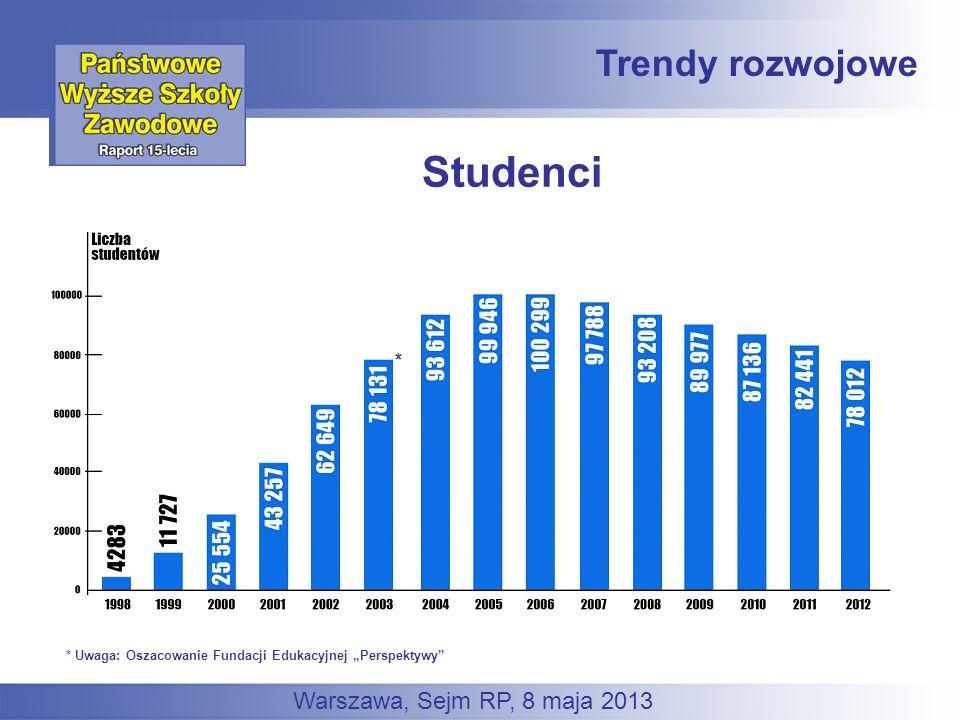 Trendy rozwojowe Warszawa, Sejm RP, 8 maja 2013 * * Uwaga: Oszacowanie Fundacji Edukacyjnej Perspektywy Studenci