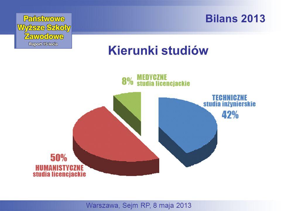 Bilans 2013 Warszawa, Sejm RP, 8 maja 2013 Kierunki studiów