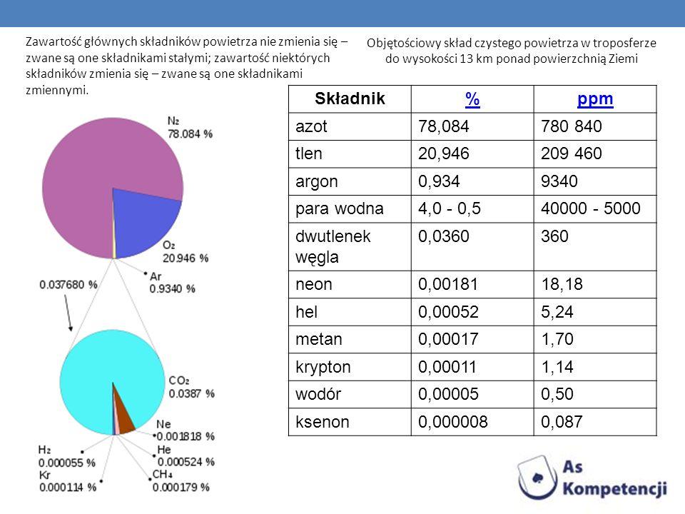 Zawartość głównych składników powietrza nie zmienia się – zwane są one składnikami stałymi; zawartość niektórych składników zmienia się – zwane są one