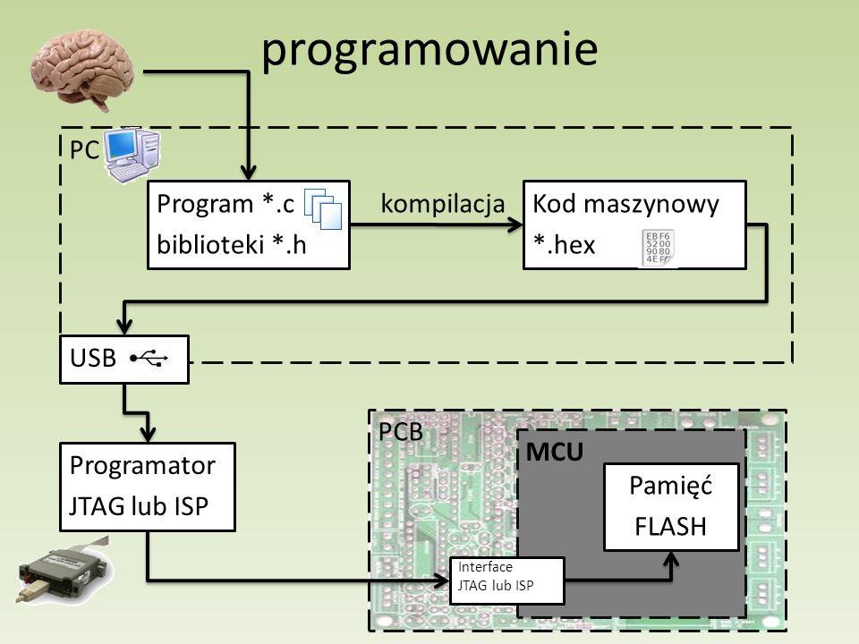 programowanie Program *.c biblioteki *.h Kod maszynowy *.hex kompilacja PC USB Programator JTAG lub ISP MCU Interface JTAG lub ISP PCB Pamięć FLASH