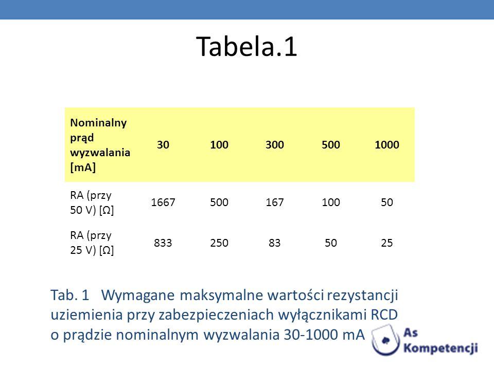 Tabela.1 Tab. 1 Wymagane maksymalne wartości rezystancji uziemienia przy zabezpieczeniach wyłącznikami RCD o prądzie nominalnym wyzwalania 30-1000 mA