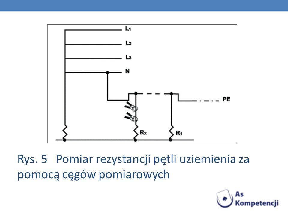 Rys. 5 Pomiar rezystancji pętli uziemienia za pomocą cęgów pomiarowych