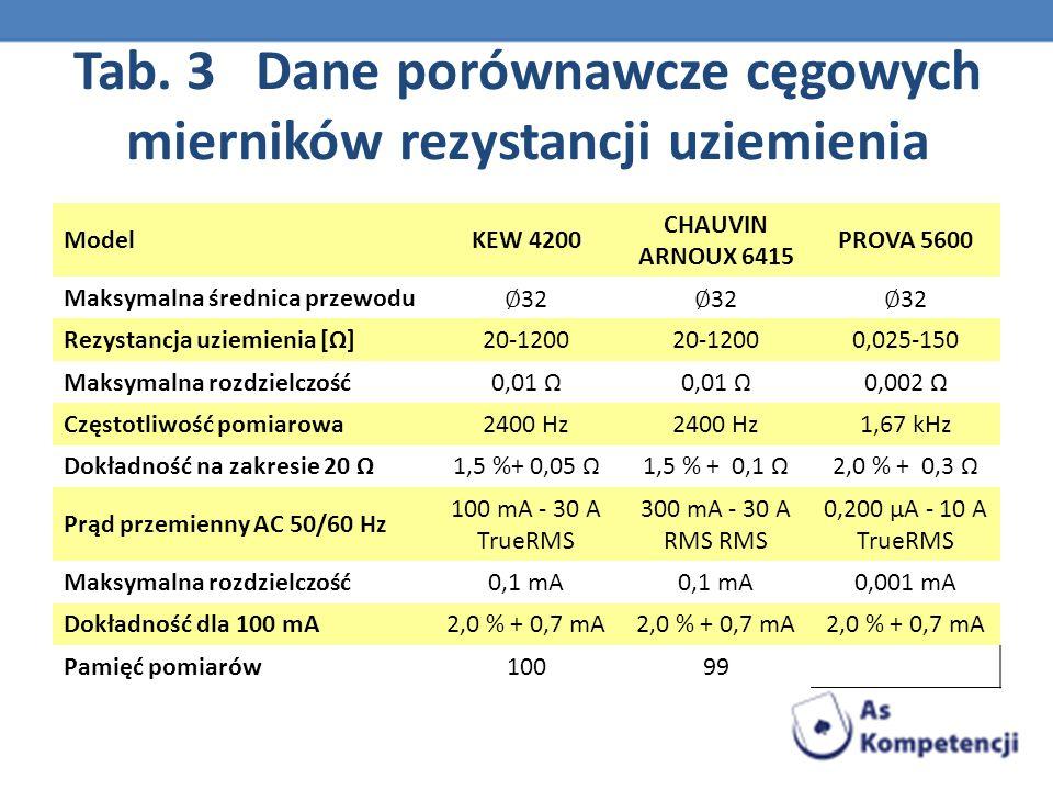 Tab. 3 Dane porównawcze cęgowych mierników rezystancji uziemienia ModelKEW 4200 CHAUVIN ARNOUX 6415 PROVA 5600 Maksymalna średnica przewodu 32 Rezysta