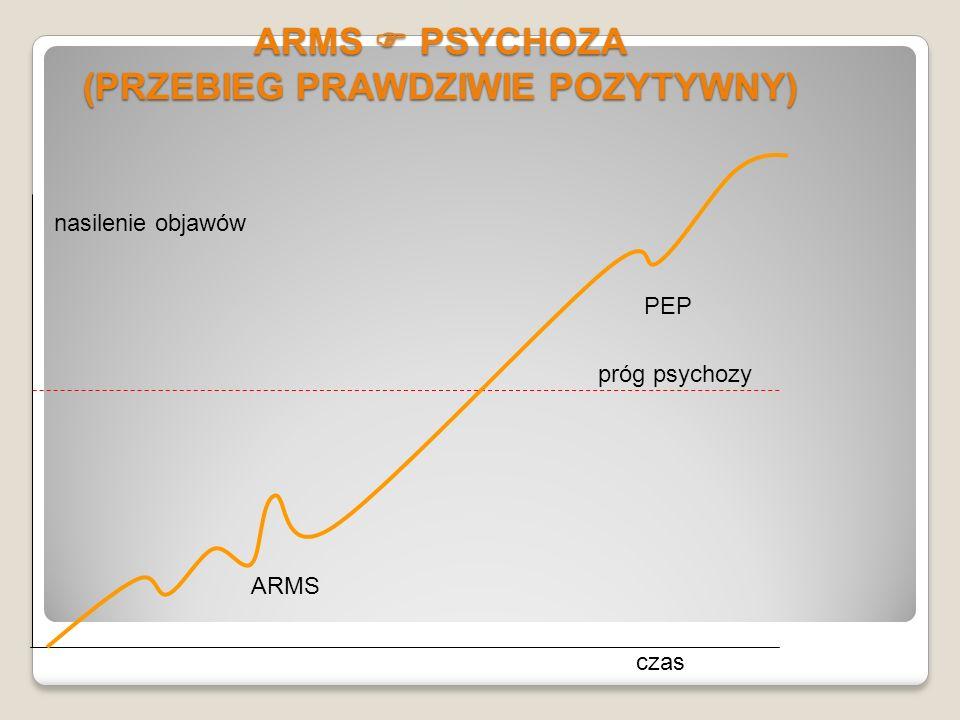 W KIERUNKU DIAGNOZY PRODROMU SCHIZOFRENII PROSPEKTYWNIE 1 at risk mental state (ARMS) Zespół czynników ryzyka dla rozwoju psychozy W bliskiej przyszłości 1.
