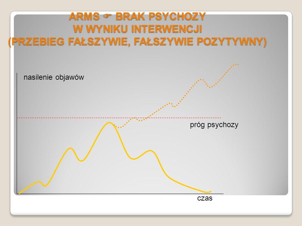 ARMS BRAK PSYCHOZY (PRZEBIEG FAŁSZYWIE POZYTYWNY) ARMS próg psychozy nasilenie objawów czas