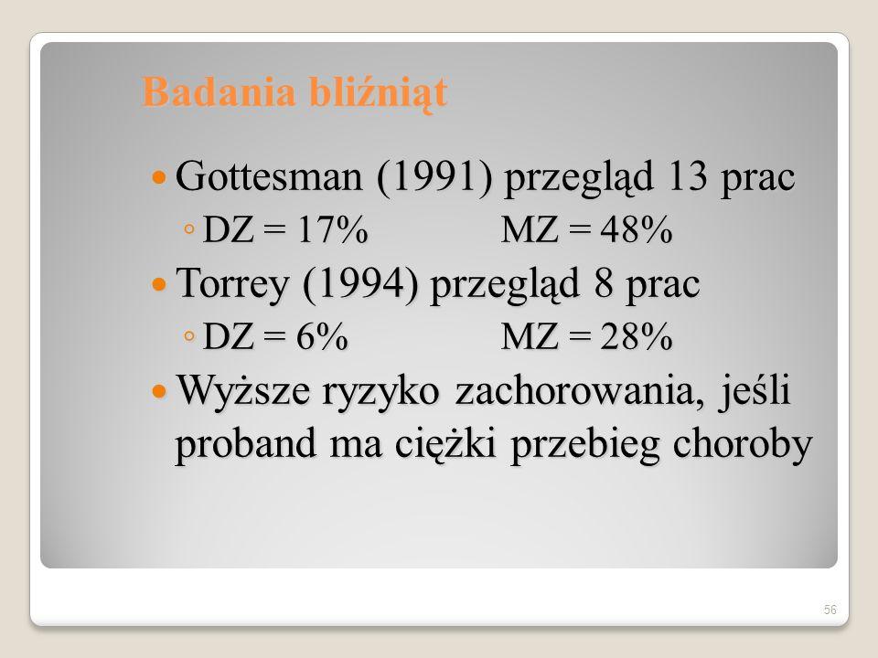 Czynniki biologiczne – ryzyko zachorowania schizofrenicznego probanda Populacja ogólna 1% Populacja ogólna 1% Ciotka 2% Ciotka 2% Rodzic 6% Rodzic 6% Rodzeństwo 9% Rodzeństwo 9% Dziecko dwu probandów46% Dziecko dwu probandów46% 55