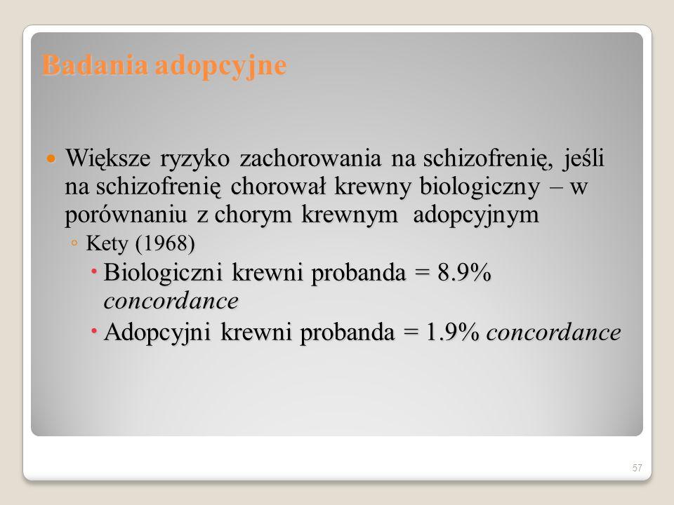 Badania bliźniąt Gottesman (1991) przegląd 13 prac Gottesman (1991) przegląd 13 prac DZ = 17%MZ = 48% DZ = 17%MZ = 48% Torrey (1994) przegląd 8 prac Torrey (1994) przegląd 8 prac DZ = 6%MZ = 28% DZ = 6%MZ = 28% Wyższe ryzyko zachorowania, jeśli proband ma ciężki przebieg choroby Wyższe ryzyko zachorowania, jeśli proband ma ciężki przebieg choroby 56