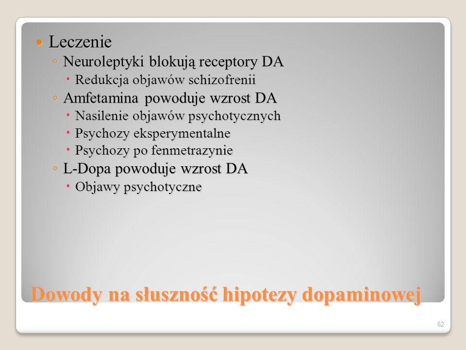Czynniki etiologiczne schizofrenii Hipoteza dopaminowa Hipoteza dopaminowa Nadaktywność dopaminowa --> schizofrenia Nadaktywność dopaminowa --> schizofrenia Wysokie poziomy DA Wysokie poziomy DA Więcej receptorów DA Więcej receptorów DA Większa czułość receptorów DA Większa czułość receptorów DA 61