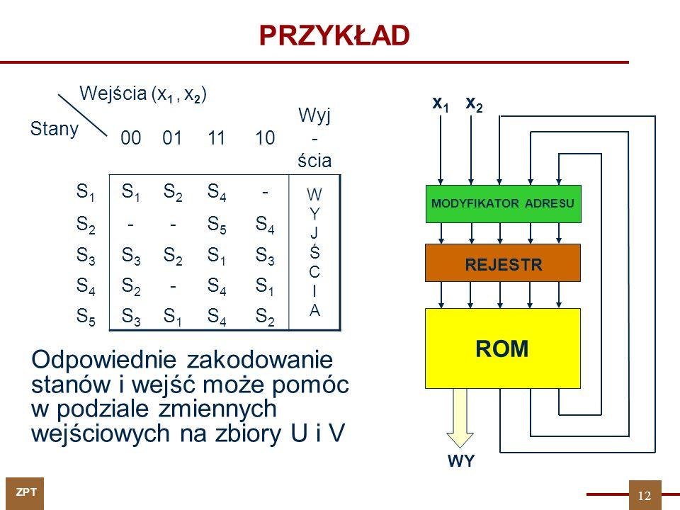 ZPT PRZYKŁAD Odpowiednie zakodowanie stanów i wejść może pomóc w podziale zmiennych wejściowych na zbiory U i V 00011110 Wyj - ścia S1S1 S1S1 S2S2 S4S