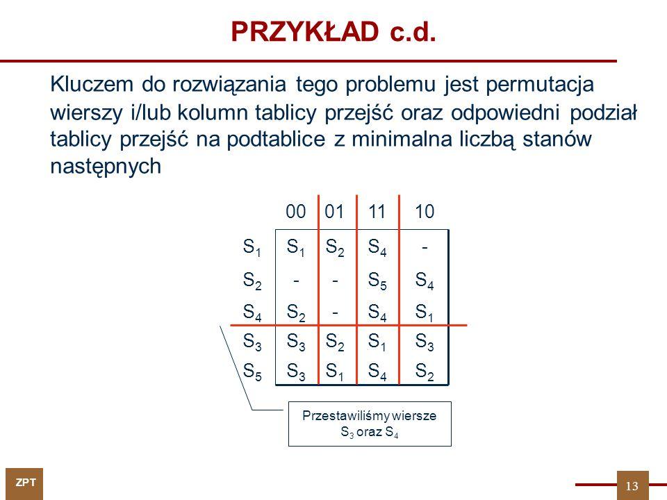 ZPT PRZYKŁAD c.d. Kluczem do rozwiązania tego problemu jest permutacja wierszy i/lub kolumn tablicy przejść oraz odpowiedni podział tablicy przejść na