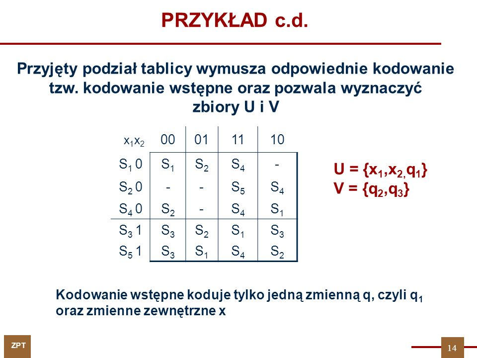 ZPT PRZYKŁAD c.d. U = {x 1,x 2, q 1 } V = {q 2,q 3 } x 1 x 2 00011110 S1 0S1 0S1S1 S2S2 S4S4 - S2 0S2 0--S5S5 S4S4 S4 0S4 0S2S2 -S4S4 S1S1 S3 1S3 1S3S