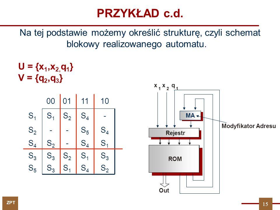 ZPT PRZYKŁAD c.d. Na tej podstawie możemy określić strukturę, czyli schemat blokowy realizowanego automatu. Modyfikator Adresu MA ROM Rejestr x 1 2 Ou