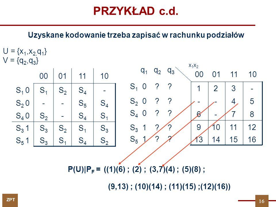 ZPT PRZYKŁAD c.d. q 1 q 2 q 3 S 1 0 ? ? S 2 0 ? ? S 4 0 ? ? S 3 1 ? ? S 5 1 ? ? 16151413 1211109 87-6 54-- -321 110100 x1x2x1x2 P(U) P F = U = {x 1,x