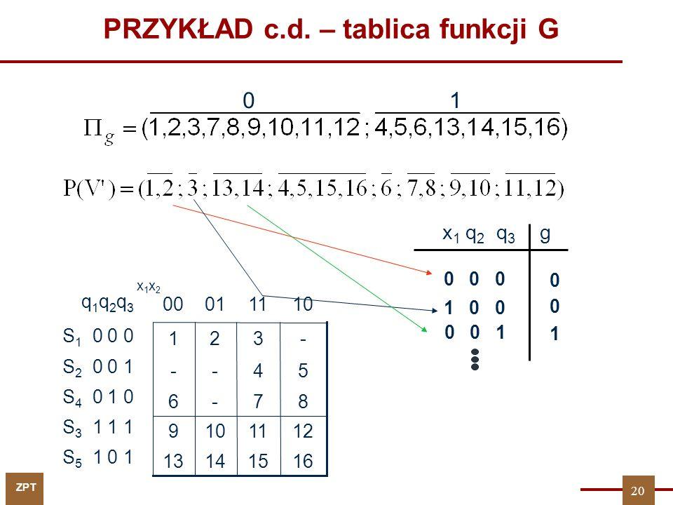 ZPT PRZYKŁAD c.d. – tablica funkcji G 01 q 1 q 2 q 3 S 1 0 0 0 S 2 0 0 1 S 4 0 1 0 S 3 1 1 1 S 5 1 0 1 87-6 16151413 1211109 54-- -321 110100 x1x2x1x2