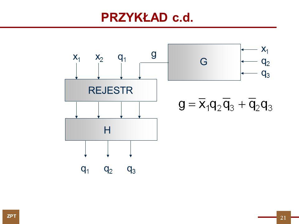 ZPT PRZYKŁAD c.d. x 1 x 2 q 1 REJESTR q 1 q 2 q 3 G H x1q2q3x1q2q3 g 21
