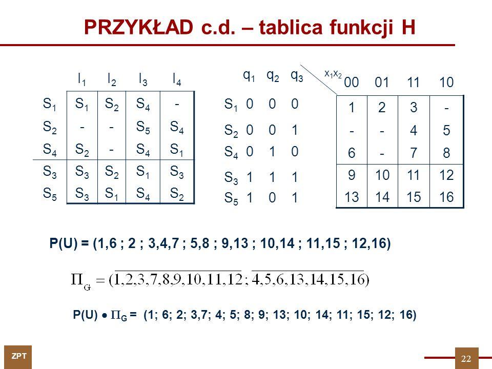 ZPT PRZYKŁAD c.d. – tablica funkcji H q 1 q 2 q 3 S 1 0 0 0 S 2 0 0 1 S 4 0 1 0 S 3 1 1 1 S 5 1 0 1 87-6 16151413 1211109 54-- -321 110100 x1x2x1x2 P(