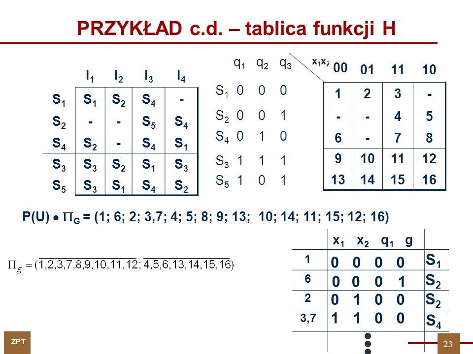 ZPT PRZYKŁAD c.d. – tablica funkcji H 0001 q 1 q 2 q 3 S 1 0 0 0 S 2 0 0 1 S 4 0 1 0 S 3 1 1 1 S 5 1 0 1 87-6 16151413 1211109 54-- -321 1101 00 x1x2x