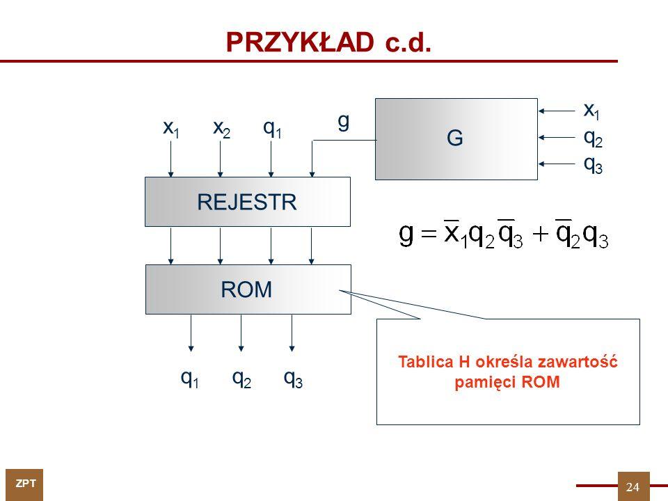 ZPT PRZYKŁAD c.d. x 1 x 2 q 1 REJESTR q 1 q 2 q 3 G ROM x1q2q3x1q2q3 g Tablica H określa zawartość pamięci ROM 24