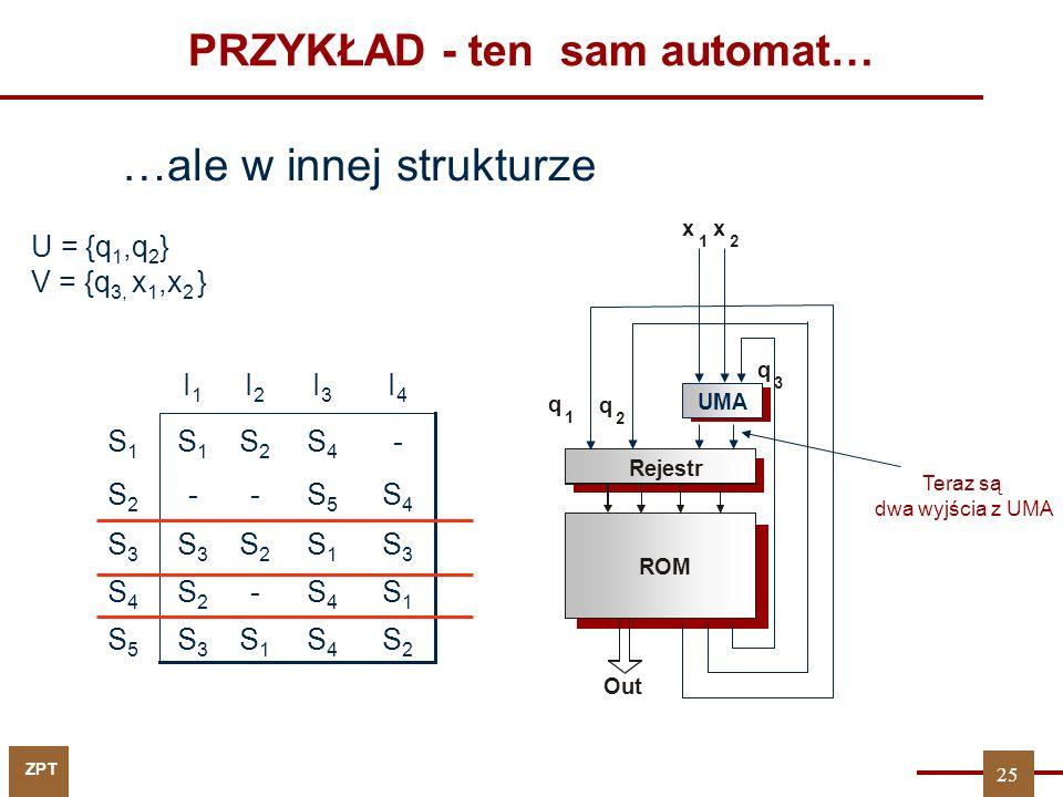 ZPT PRZYKŁAD - ten sam automat… …ale w innej strukturze S3S3 S1S1 S2S2 S3S3 S3S3 S2S2 S4S4 S1S1 S3S3 S5S5 S1S1 S4S4 -S2S2 S4S4 S4S4 S5S5 --S2S2 -S4S4