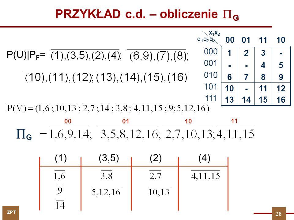 ZPT PRZYKŁAD c.d. – obliczenie G q1q2q3q1q2q3 P(U) P F = 9876 16151413 1211-10 54-- -321 1101 00 x1x2x1x2 000 001 010 101 111 G (1)(3,5)(2)(4) 011000