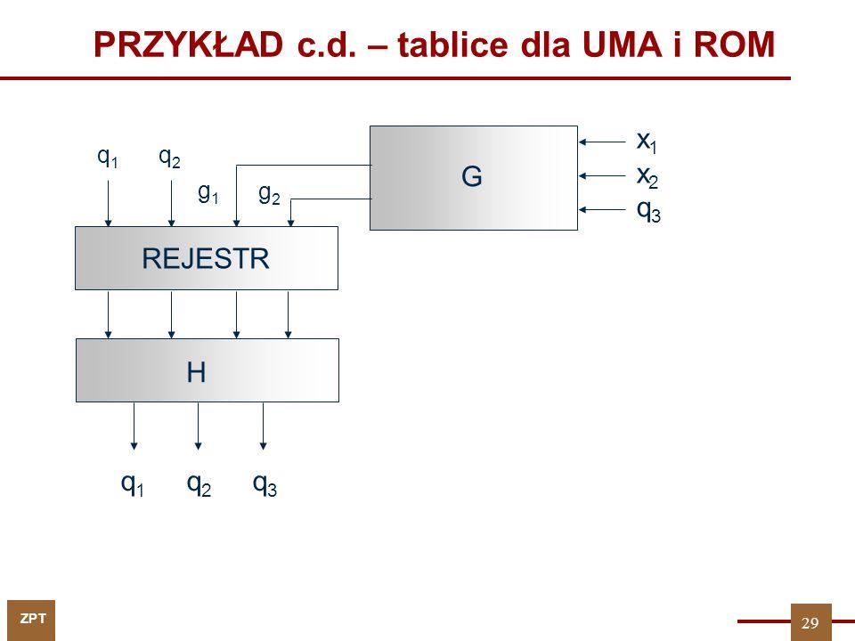 ZPT PRZYKŁAD c.d. – tablice dla UMA i ROM q 1 q 2 REJESTR q 1 q 2 q 3 G H x1x2q3x1x2q3 g2g2 g1g1 29