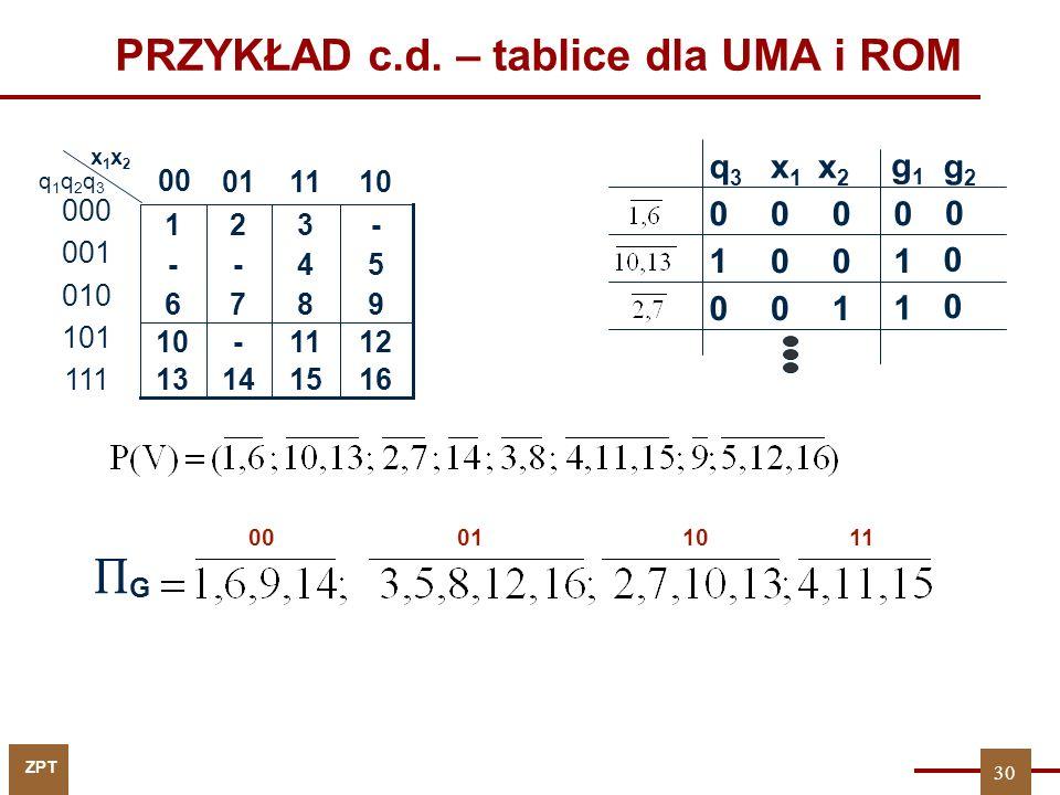 ZPT PRZYKŁAD c.d. – tablice dla UMA i ROM 100 1001 0000 g1g1 x1x1 q3q3 g2g2 x2x2 0 0 1 0 9876 16151413 1211-10 54-- -321 1101 00 x1x2x1x2 000 001 010