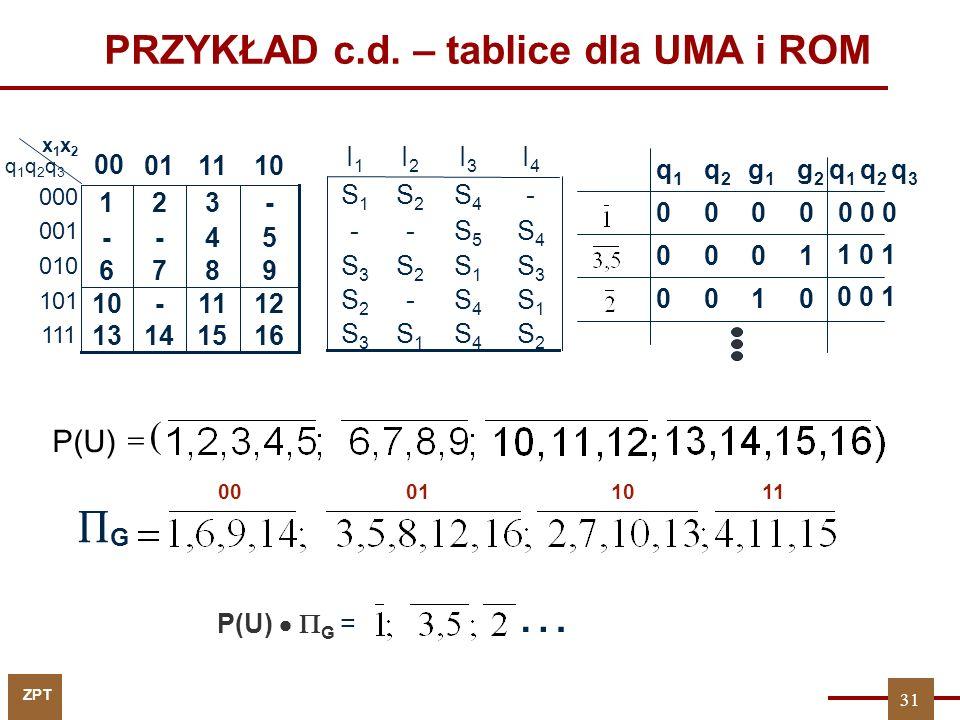 ZPT PRZYKŁAD c.d. – tablice dla UMA i ROM 100 1000 0000 g2g2 q2q2 q1q1 q 1 q 2 q 3 g1g1 0 0 0 1 0 1 0 0 0 1 9876 16151413 1211-10 54-- -321 1101 00 x1