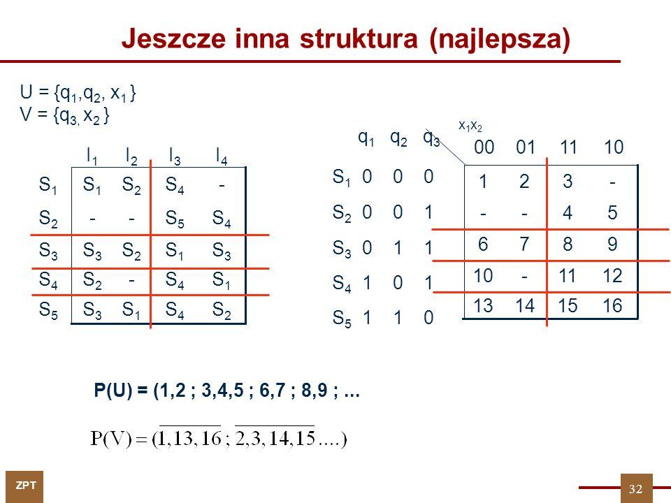 ZPT Jeszcze inna struktura (najlepsza) q 1 q 2 q 3 S 1 0 0 0 S 2 0 0 1 S 3 0 1 1 S 4 1 0 1 S 5 1 1 0 16151413 1211-10 9876 54-- -321 110100 x1x2x1x2 U