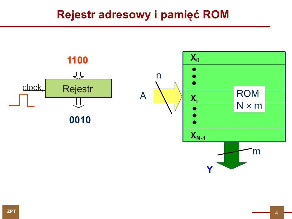 ZPT Rejestr adresowy i pamięć ROM 1100 Rejestr clock 0010 1100 4 A ROM N m X0X0 XiXi X N-1 n Y m