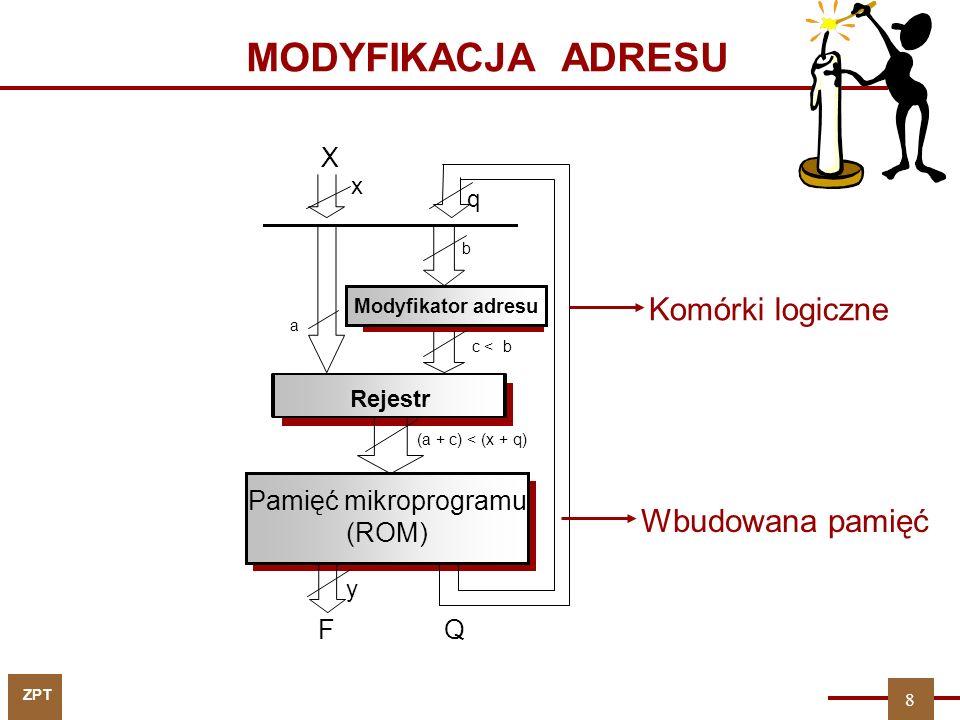ZPT MODYFIKACJA ADRESU Komórki logiczne Wbudowana pamięć X FQ Pamięć mikroprogramu (ROM) Rejestr Modyfikator adresu q x a b c < b (a + c) < (x + q) y