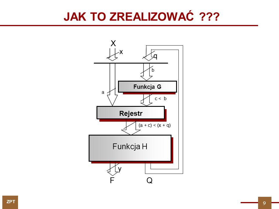 ZPT JAK TO ZREALIZOWAĆ ??? X FQ Pamięć mikroprogramu (ROM) Rejestr Modyfikator adresu q x a b c < b (a + c) < (x + q) y X FQ Funkcja H Rejestr Funkcja