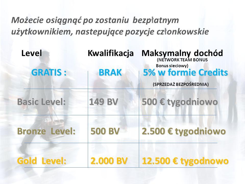 GRATIS : BRAK 5% w formie Credits Basic Level: 149 BV 500 tygodniowo Bronze Level:500 BV 2.500 tygodniowo Gold Level:2.000 BV 12.500 tygodnowo Możecie osiągnąć po zostaniu bezpłatnym użytkownikiem, nastepujące pozycje członkowskie Level Kwalifikacja Maksymalny dochód (NETWORK TEAM BONUS Bonus sieciowy) (SPRZEDAŻ BEZPOŚREDNIA)