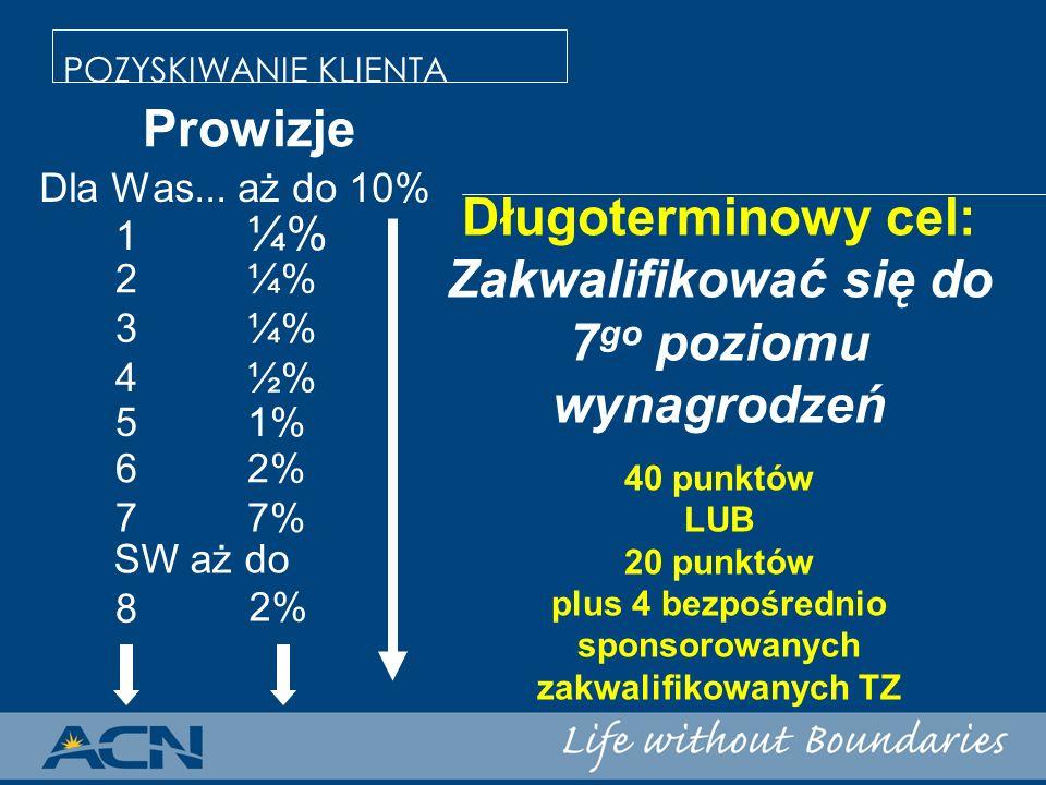 POZYSKIWANIE KLIENTA Prowizje 1 ¼% 62%62% 77%77% SW aż do 2% 2¼% 3¼% 4½% 51% 8 Dla Was... aż do 10% Długoterminowy cel: Zakwalifikować się do 7 go poz