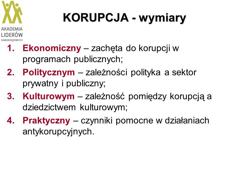 KORUPCJA - wymiary 1.Ekonomiczny – zachęta do korupcji w programach publicznych; 2.Politycznym – zależności polityka a sektor prywatny i publiczny; 3.