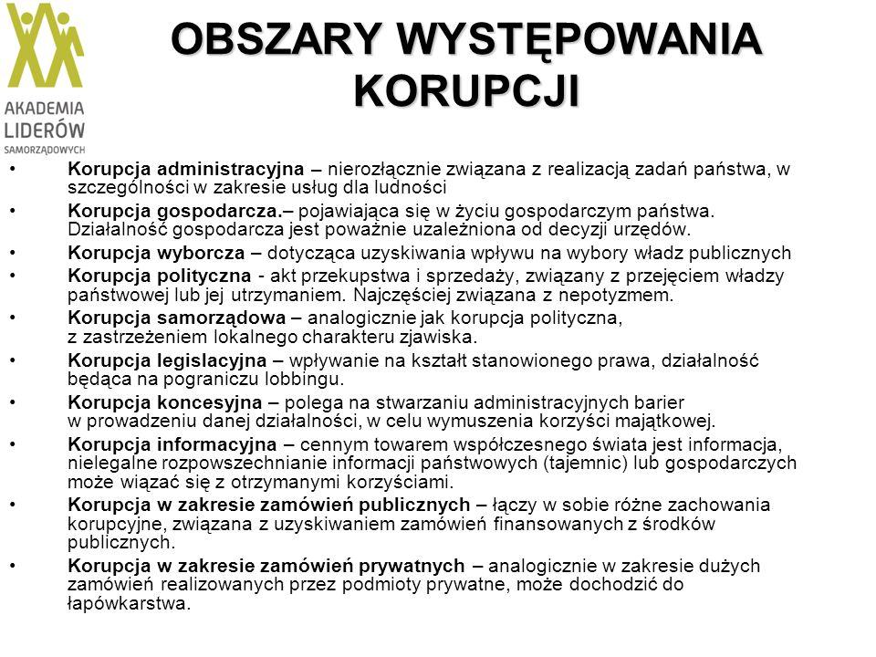 OBSZARY WYSTĘPOWANIA KORUPCJI Korupcja administracyjna – nierozłącznie związana z realizacją zadań państwa, w szczególności w zakresie usług dla ludno