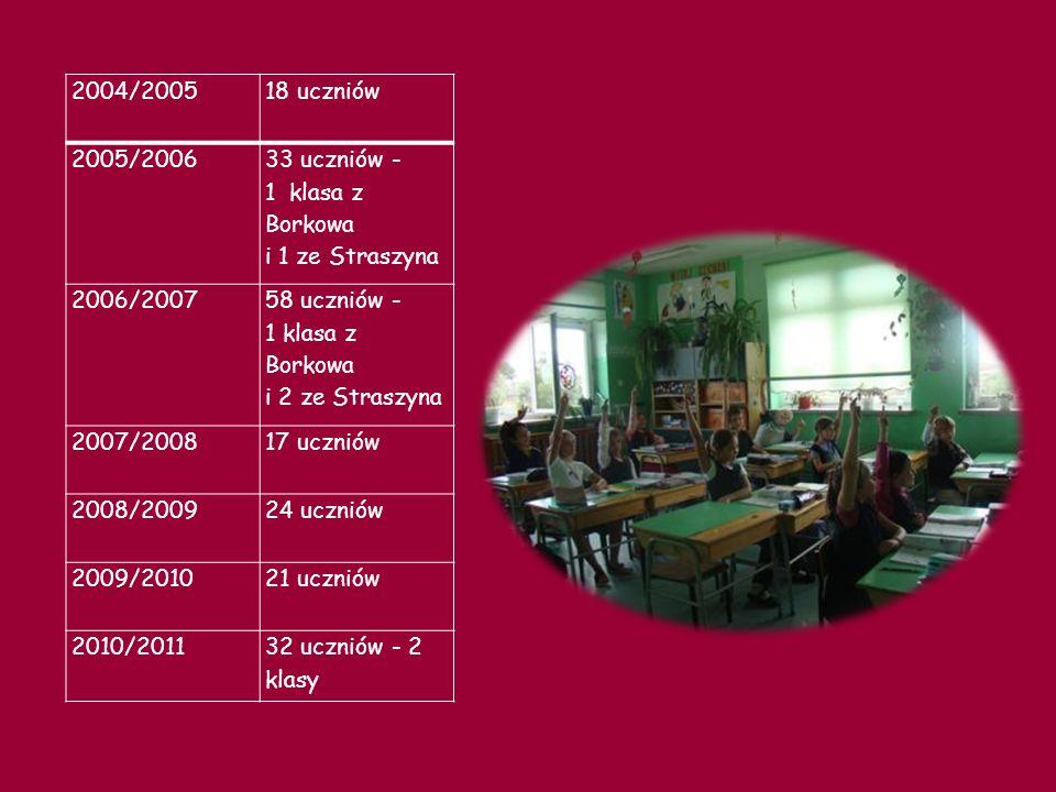 KRÓTKIE KALENDARIUM 1 września 1982 roku - klasy 0, I i II.
