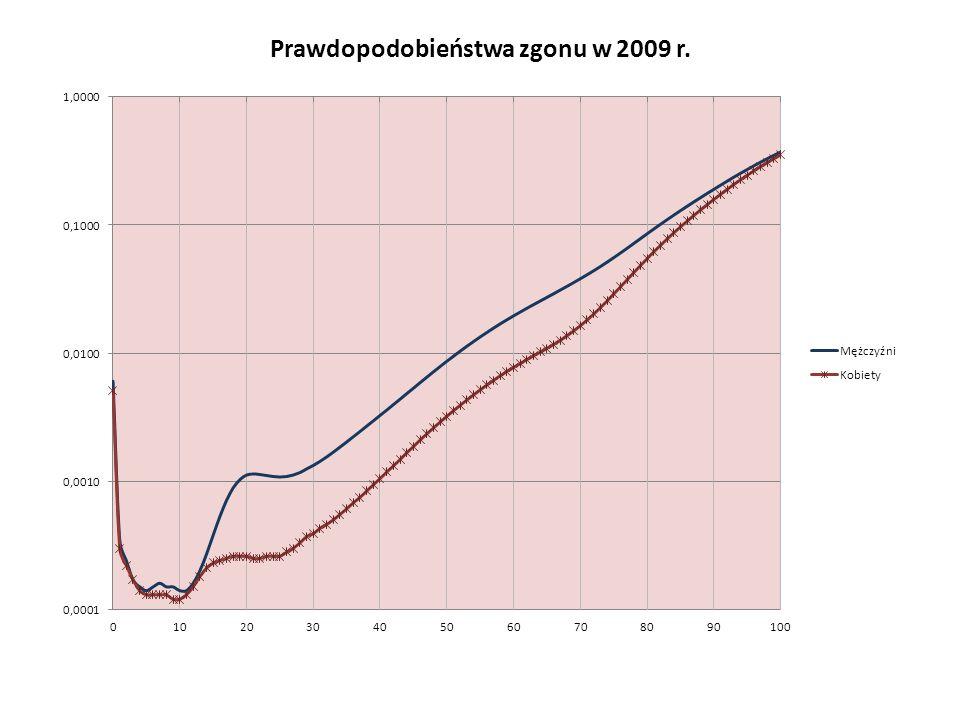 Prawdopodobieństwa zgonu w 2009 r.