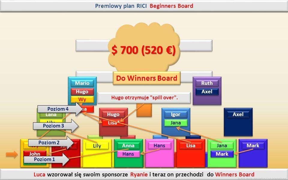 © 2012 Royal Innovation Club International Beginners Board Winners Board System premiowy RICI Jak wypełnia się Premiowy plan i w jaki sposób otrzymam bonus $ 700(520 ) .