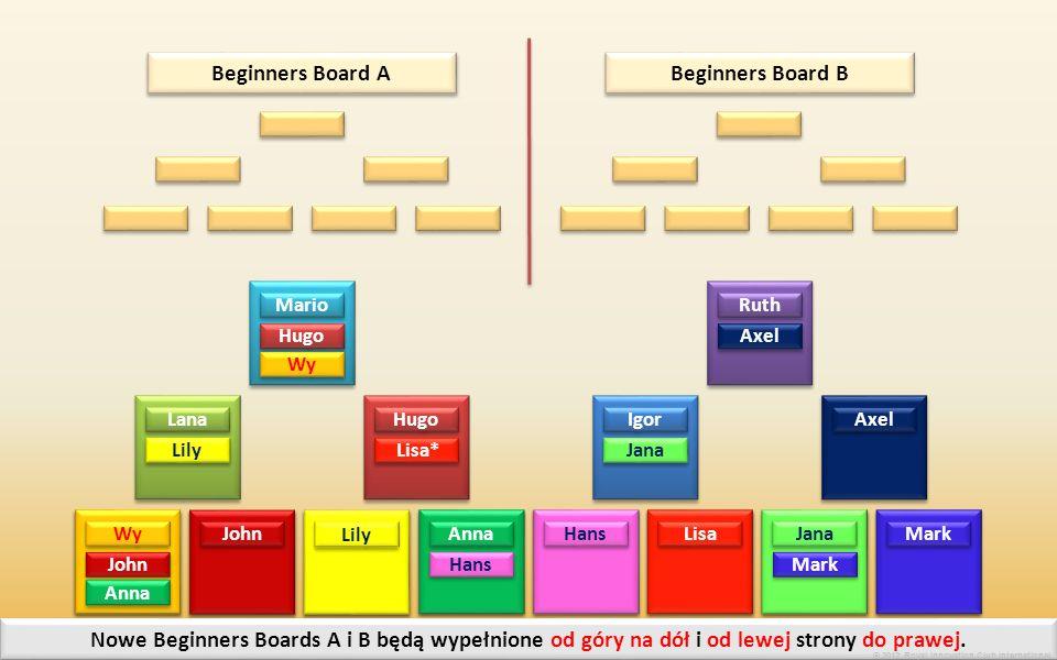 Axel Ruth Axel Igor Hugo Lana Mario Hugo Wy John Lily Anna Hans Lisa Jana Lisa* Jana Mark Beginners Board B Beginners Board A Teraz Beginners board podzieli się na 2 nowe Beginners board (A i B) Nowe Beginners Boards A i B będą wypełnione od góry na dół i od lewej strony do prawej.