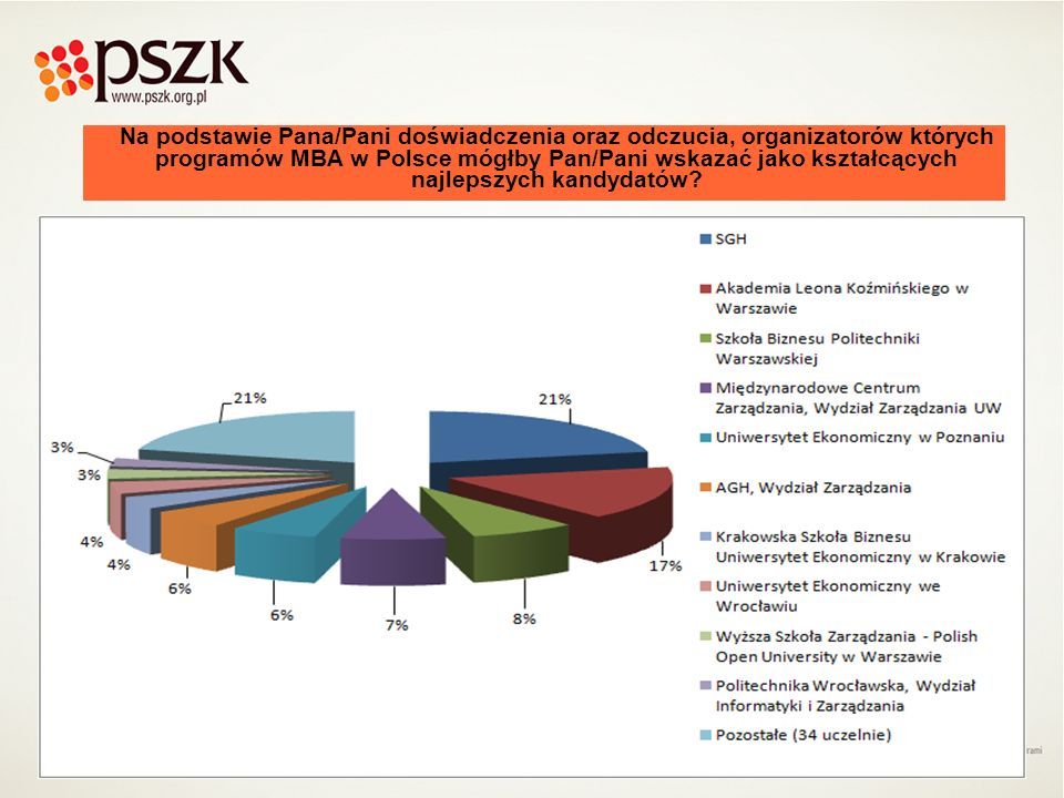 Na podstawie Pana/Pani doświadczenia oraz odczucia, organizatorów których programów MBA w Polsce mógłby Pan/Pani wskazać jako kształcących najlepszych