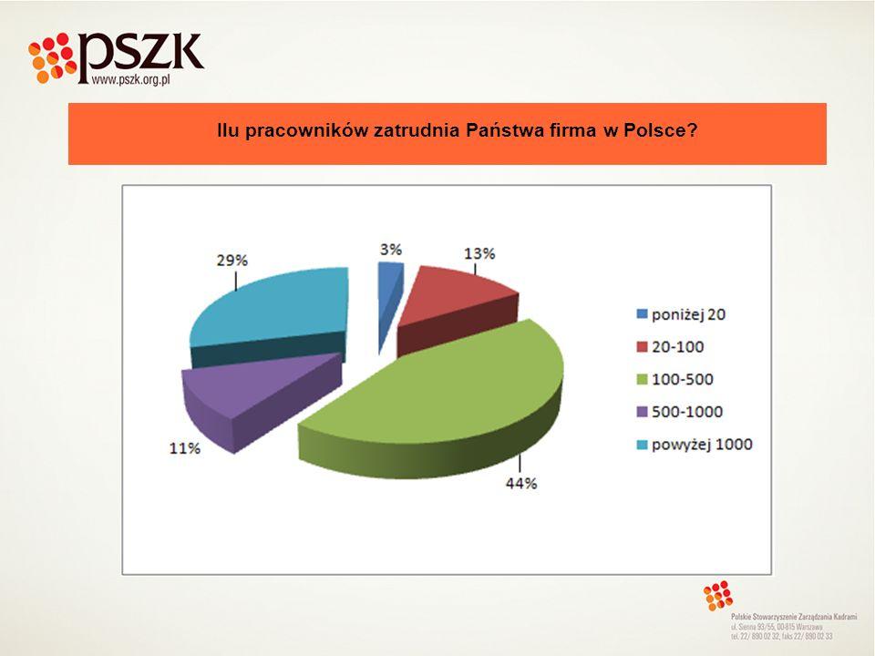 Ilu pracowników zatrudnia Państwa firma w Polsce?